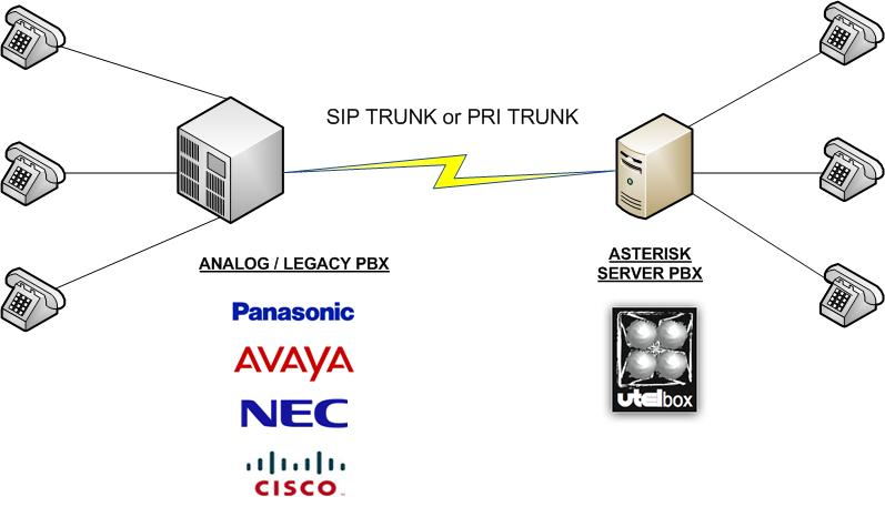 asterisk analog pbx